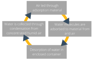 Adsorption/Desorption used to improve condensation process