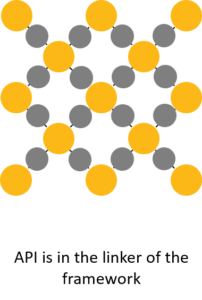 Active ingredient as linkers of metal-organic framework