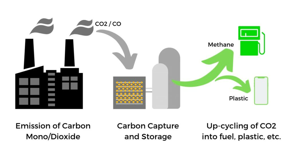Carbon Capture and upcycling using metal-organic frameworks