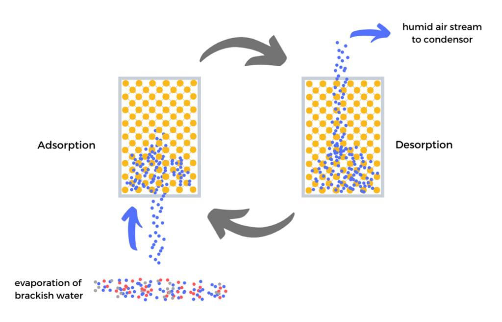 Adsorption / Desorption Desalination using MOFs as adsorbant