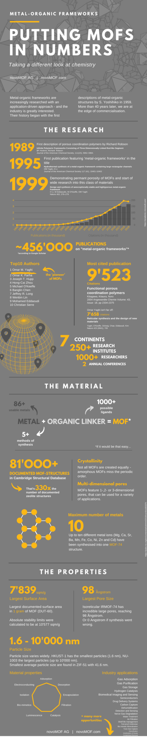 Putting MOFs in Numbers - Infografic
