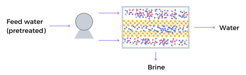 Reverse Osmosis using Metal-Organic Frameworks in the membrane