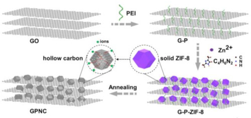 Graphical abstract Boosting Supercapacitor Performance of Graphene by Coupling with Nitrogen‐Doped Hollow Carbon Frameworks