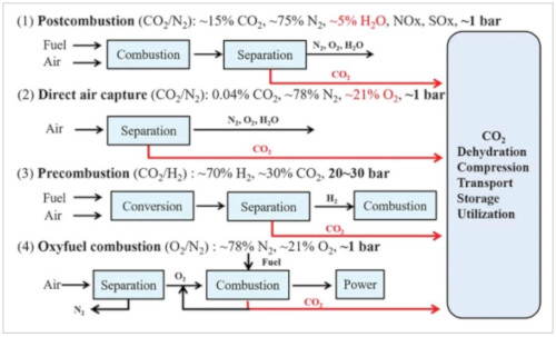 Graphical Abstract CO2 Capture in Metal–Organic Framework Adsorbents: An Engineering Perspective
