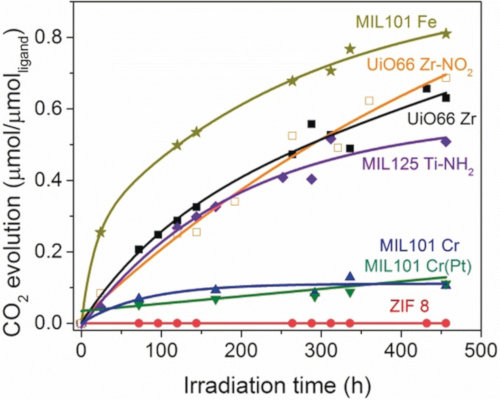 Graphical Abstract Long‐Term Photostability in Terephthalate Metal–Organic Frameworks