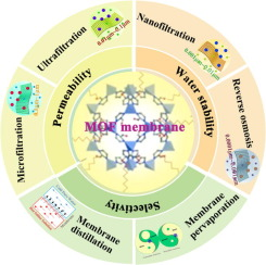 Graphical Abstract Metal-organic framework membranes for wastewater treatment and water regeneration