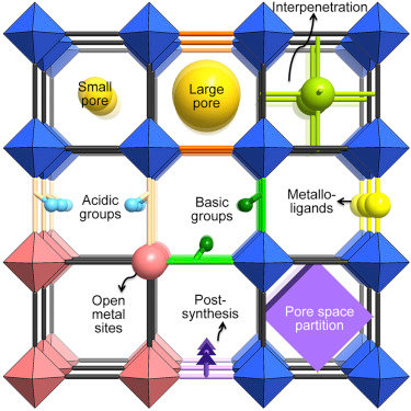 Graphical Abstract - Review of MOFs for gas separation processes