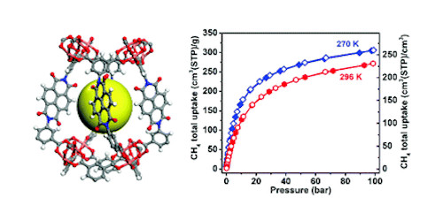 A microporous metal–organic framework with naphthalene diimide groups for high methane storage