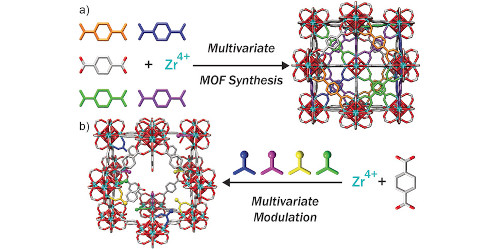 Multivariate Modulation of the Zr MOF UiO‐66 for Defect‐Controlled Combination Anticancer Drug Delivery