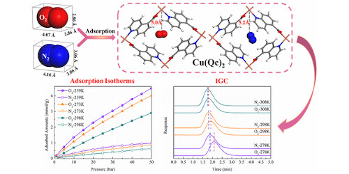 Oxygen-Selective Adsorption Property of Ultramicroporous MOF Cu(Qc)2 for Air Separation